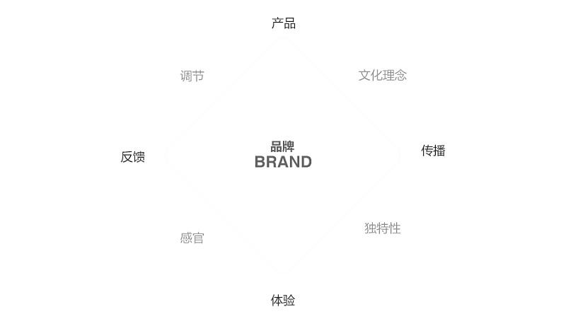 品牌策划公司如何进行初创品牌设计?